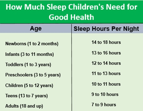 How much sleep is required for children by Dr Gokhale